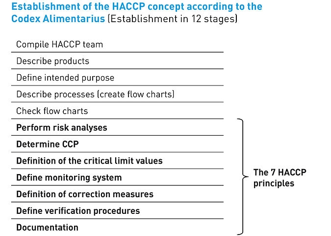Establishment of an HACCP concept according to the Codex Alimentarius